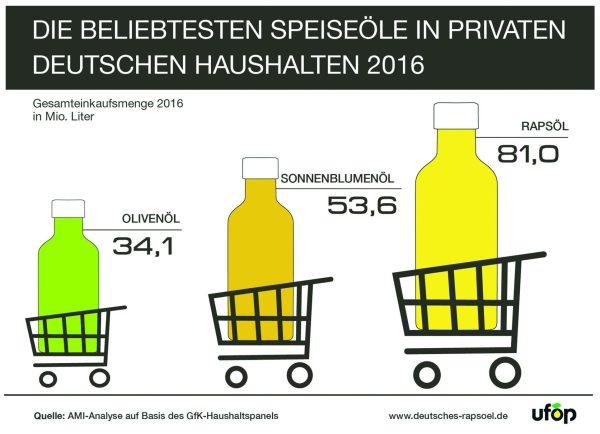 Grafik_Speiseoele_Nachfragemenge_2016