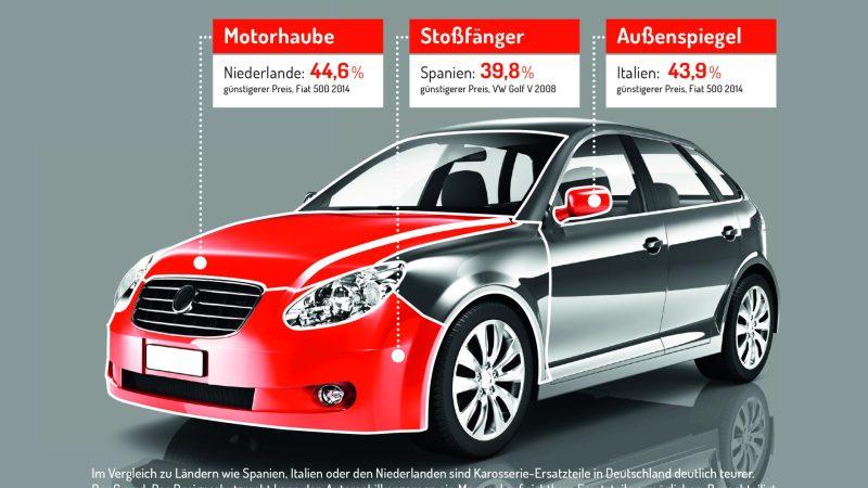 Autoersatzteile könnten bald preisgünstiger werden
