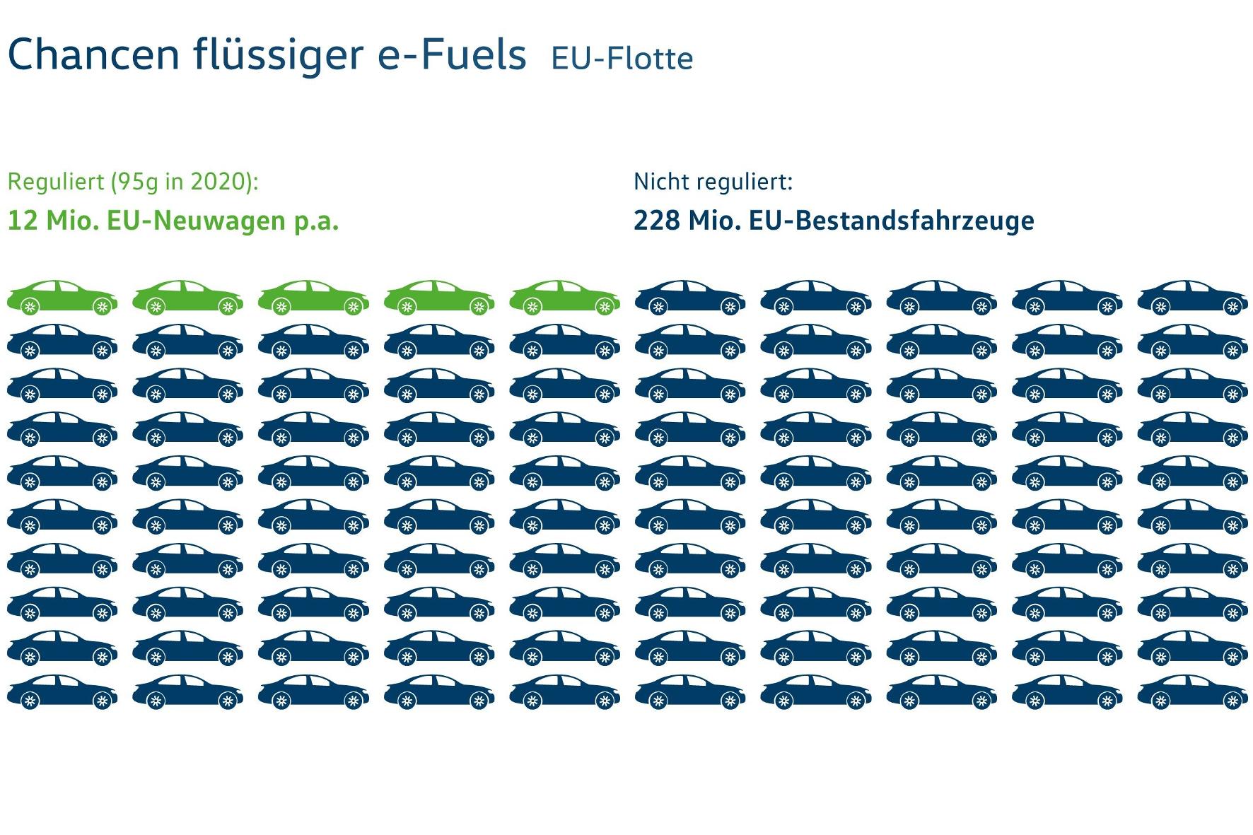Rück- und Ausblicke: Welche Chancen haben e-fuels beim Tanken