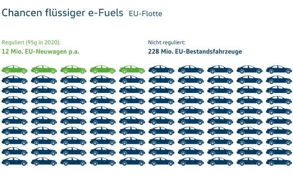 Flüssige Treibstoffe Prognosen Quelle: © VW / TRD mobil