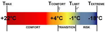 limites-temperature