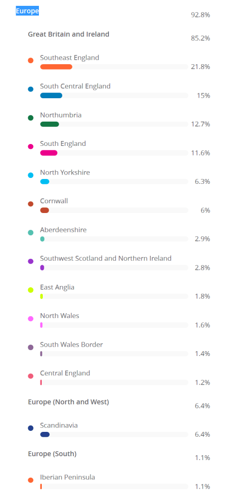 Detailed British Isles Ethnicity Estimate per Living DNA