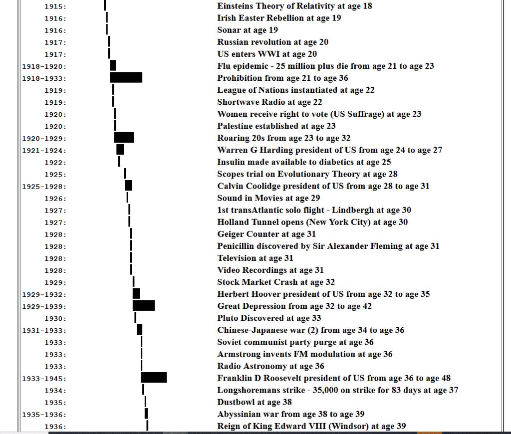 OurTimeLines dot Com screenshot of timeline for 1930s