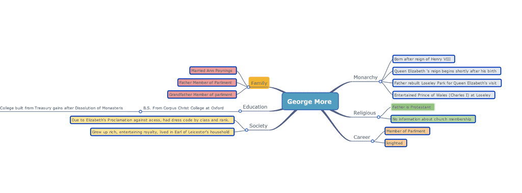 Wisemapping sample mind map