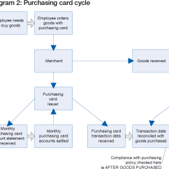 Purchasing Cycle Diagram Wiring For An Electric Fuel Pump And Relay Commercial Cards Friend Or Fad Treasury Today 2 Card
