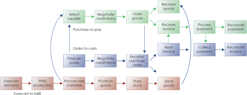 small resolution of diagram 1 the financial supply chain key processes cycle