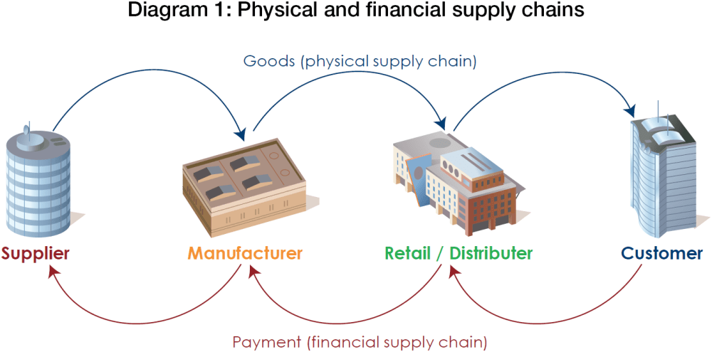 medium resolution of diagram 1 physical and financial supply chains