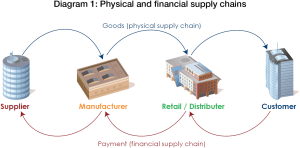Overview of the financial supply chain | Treasury Today