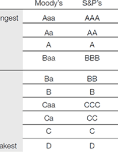 Table credit ratings also corporate treasury today rh treasurytoday