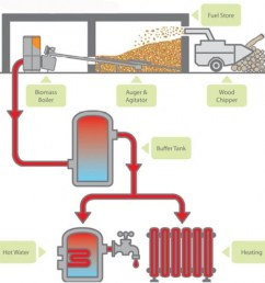 flow chart detailing wood chip fuel stores [ 1200 x 1083 Pixel ]