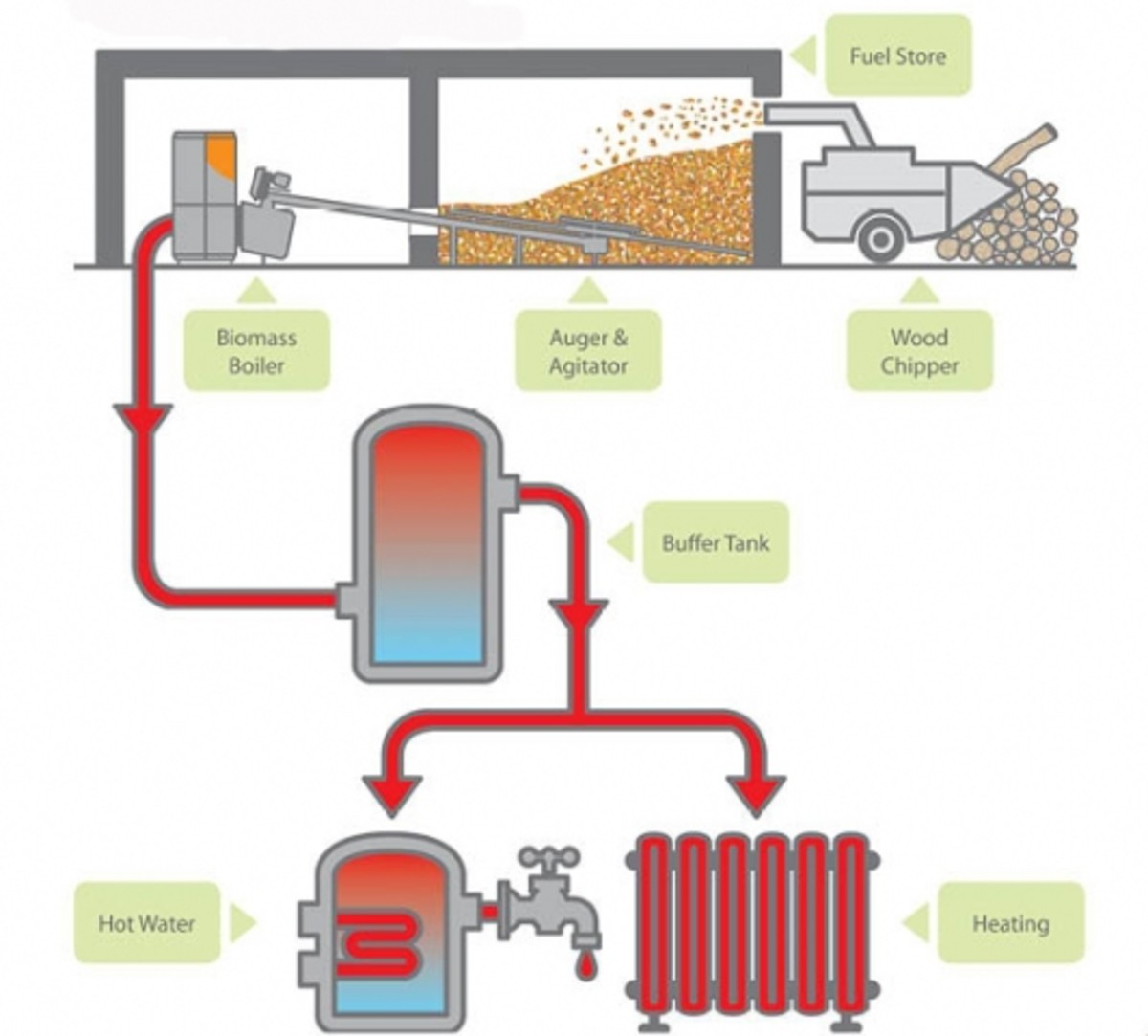 hight resolution of flow chart detailing wood chip fuel stores