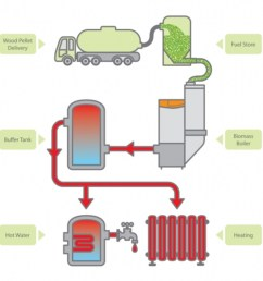 wood pellet delivery to consumption and output flow chart diagram [ 1200 x 1198 Pixel ]