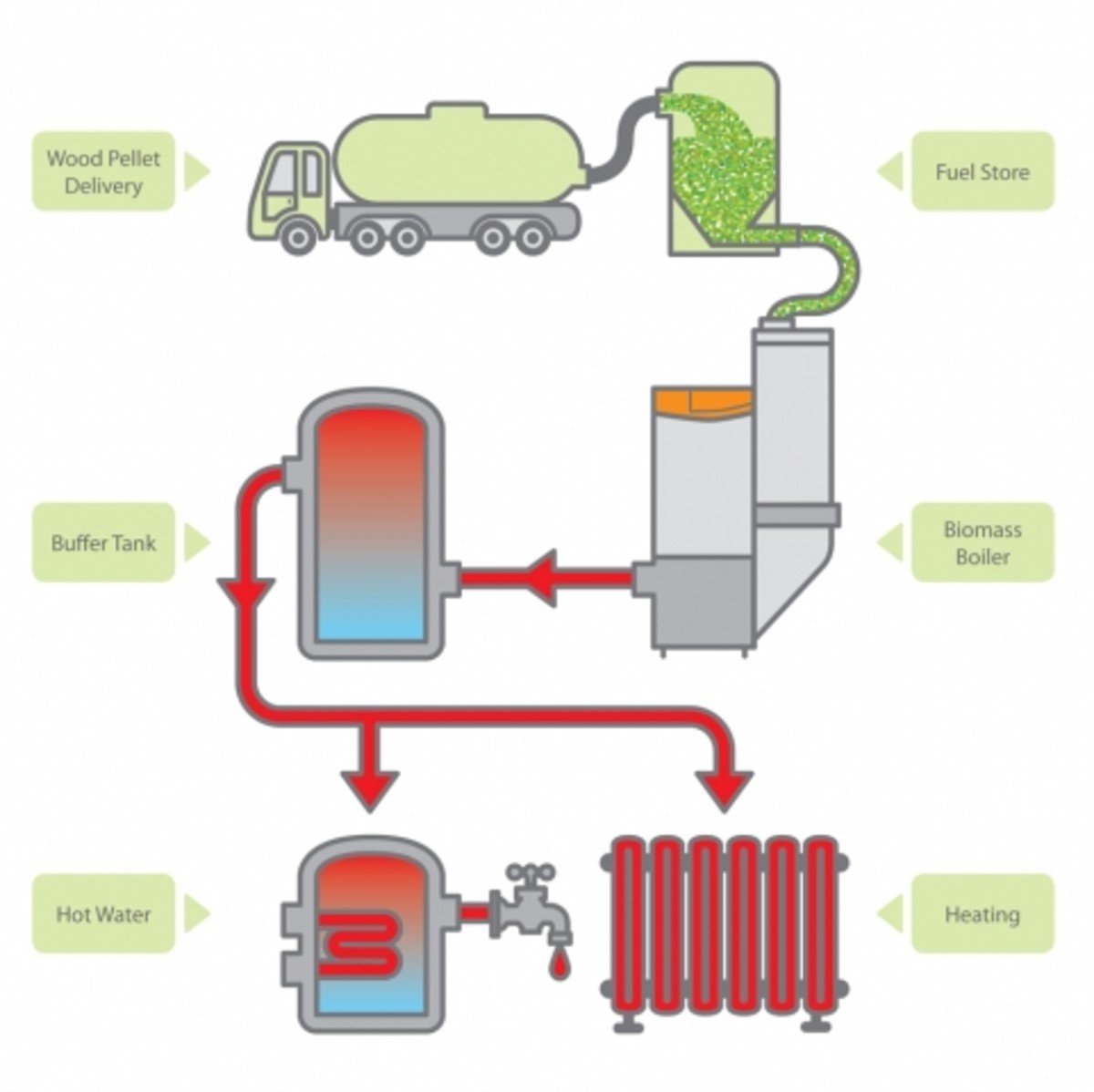 hight resolution of wood pellet delivery to consumption and output flow chart diagram