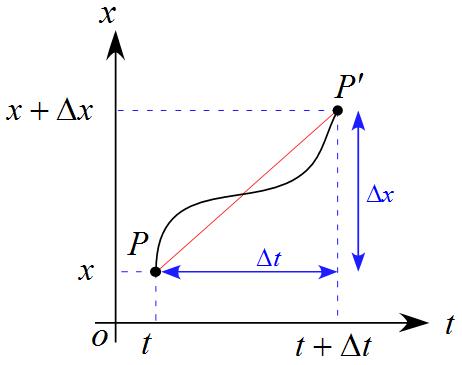 速度と$x-t$グラフ | タイトル(仮) 大學講師が解説〜高等學校學習指導要領から學ぶ物理學