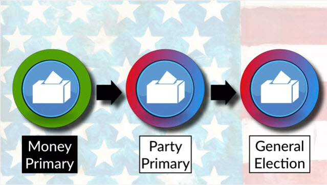 money primary as first stage in the political process