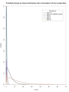 Figure 2: The impact of varying the rate parameter (beta) on the gamma distribution.