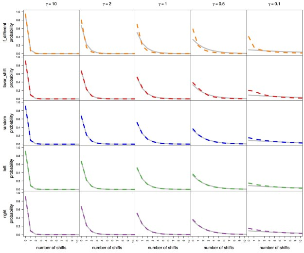 "Figure 1. Prior sensitivity for every combineExtinctionAtNodes option currently implemented in BAMM. We simulated 100 constant-rate birth-death trees similar to the cetacean phylogeny (Steeman  et al., 2009). We analyzed each tree under a range of prior values for the expected number of diversification-rate shifts, (columns; gamma = 10, 2, 1, 0.5, 0.1), and using each combineExtinctionAtNodes option available in BAMM (rows; combineExtinctionAtNodes = ""if_different"", ""favor_shift"", ""random"", ""left"", ""right""). Each plot summarizes the prior distribution (grey lines) and the corresponding posterior distribution (blue lines) for the number of diversification processes. With the exception of the ""if_different"" option, the estimated posterior distribution closely follows the assumed prior distribution over the entire range of parameter space explored. Notably, combineExtinctionAtNodes = ""random"", ""left"" and ""right"" generate effectively identical posterior distributions."