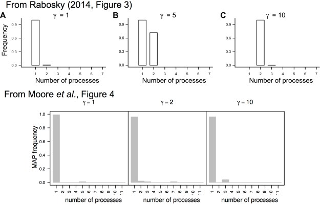 Figure 2. Prior sensitivity of BAMM à la mode. The top row of panels are reproduced from Rabosky (2014); the lower row of panels are identical summaries of identical simulations replicated in our study. Rabosky (2014) explored the prior sensitivity of BAMM by means of a simulation study that is identical to our simulation study (upper row reproduced from Rabosky, 2014). Unfortunately, Rabosky chose to summarize the results of his simulation by creating a histogram of the posterior modes (MAP) for the set of 500 trees analyzed under each value of the  prior. Obviously, the most frequent MAP will have a value of one (simply because the prior distribution for all values of  always has a mode of one, and the estimated posterior distribution closely follows the assumed prior; c.f., Figure 1). Noting that the histograms of the MAPs are similar over the range of  priors, Rabosky (2014) concluded that BAMM is not sensitive to the prior. However, this erroneous conclusion is based on an error in summarizing the results that makes it impossible to detect the extreme prior sensitivity of BAMM.