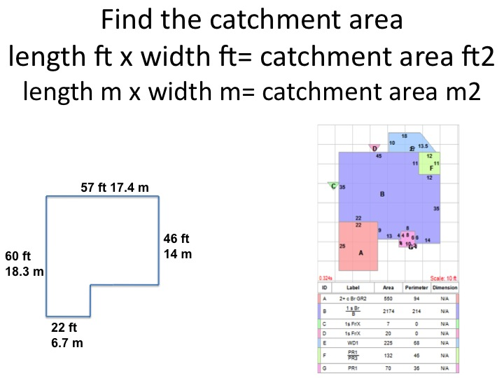 Catchment Calculations - Permaculture Design Course Handbook