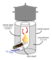 rocket stove schematic, credit wiki