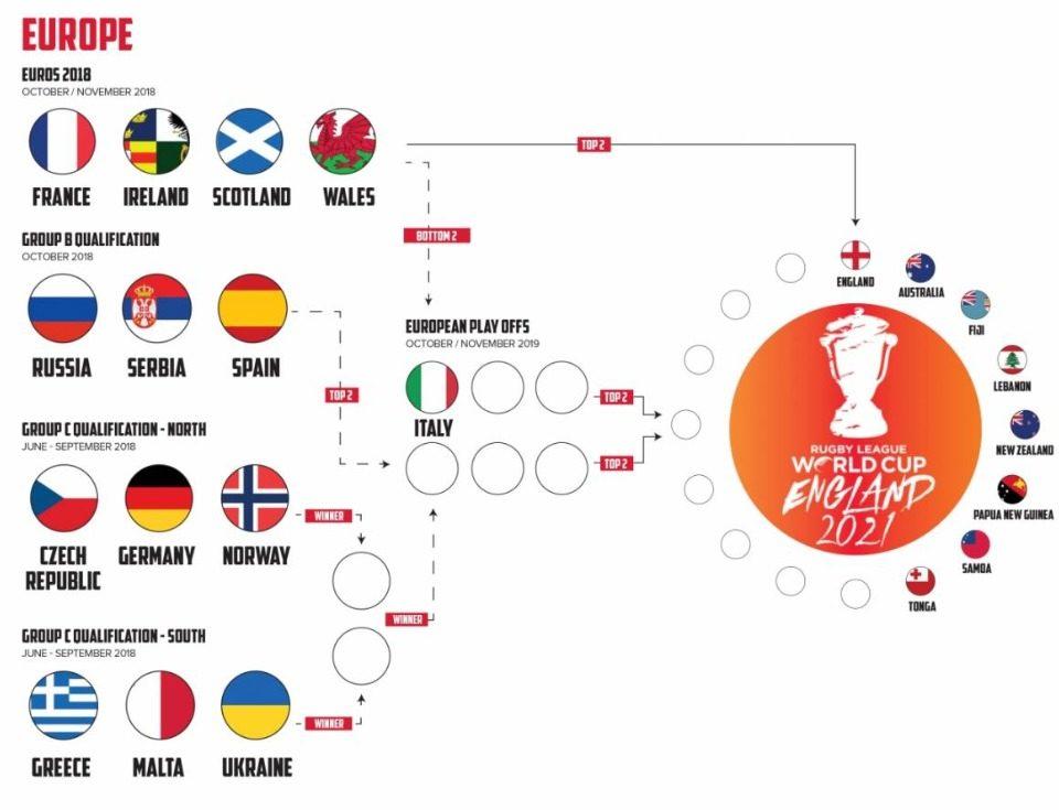 Brèves   Coupe du monde 2021 : Quelle suite pour l'Espagne et la