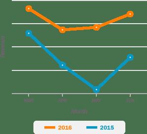 aks_graph_revenue
