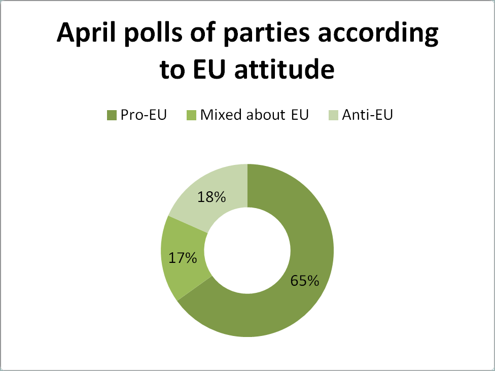 APRIL POLLS EU ATTITUDE.png