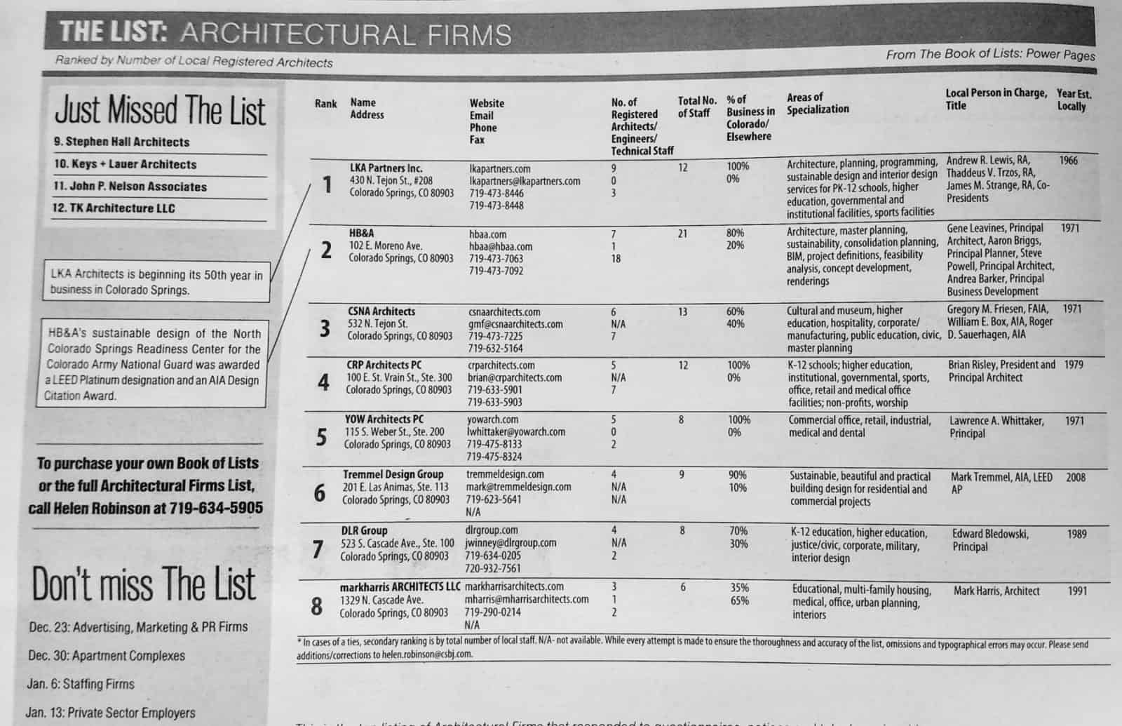 Colorado Spring Business Journal Architecture List