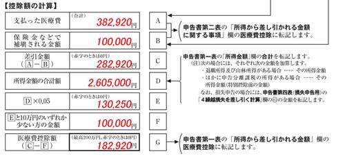 医療費の明細書書き方03