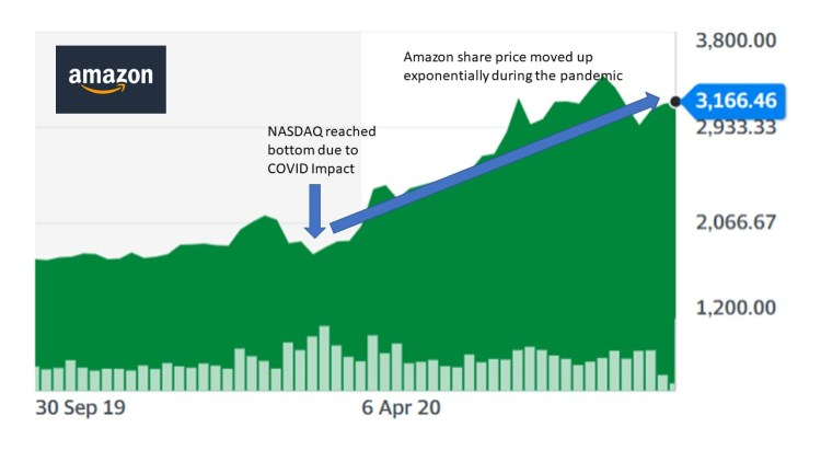 Amazon stock chart during COVID-19 pandemic