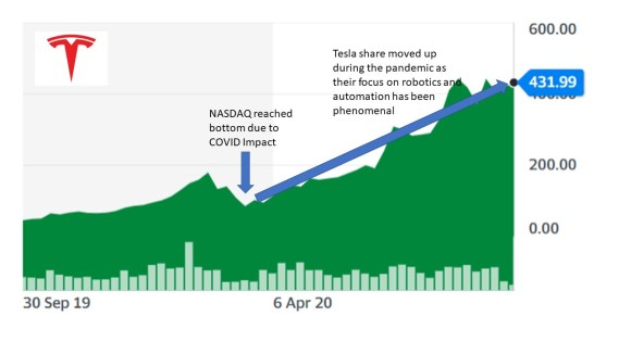 Tesla stock chart during COVID-19 pandemic