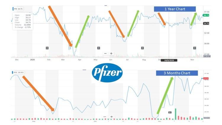 Pfizer stock performance during 2020 vaccine race