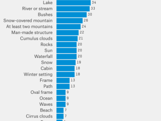 A Statistical Analysis of the Work of Bob Ross