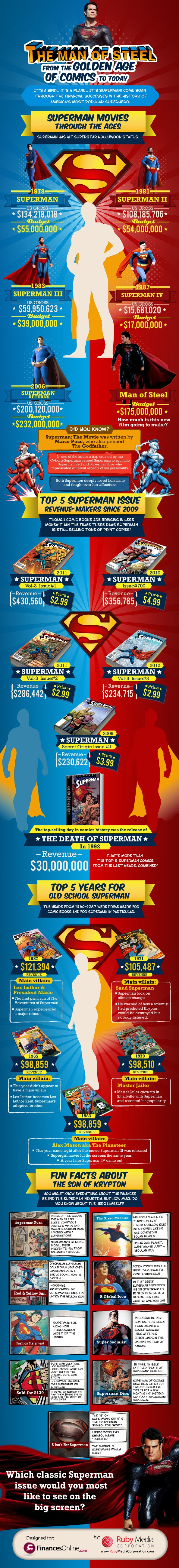 superman_infographic_manofsteel