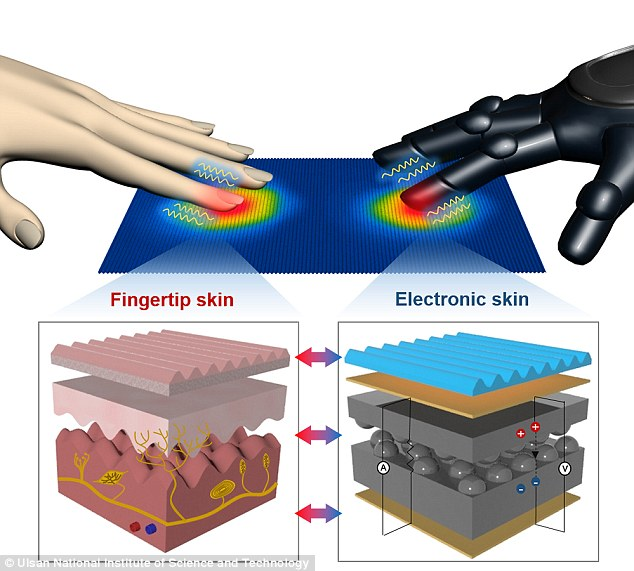 Electronic Fitted Into Your Hand? Unbelievable