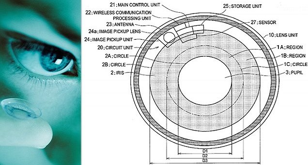 Sony patented lenses that can secretly record what you see