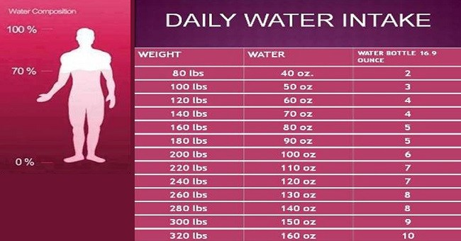 Here is the chart to tell you how much water you require according to your weight