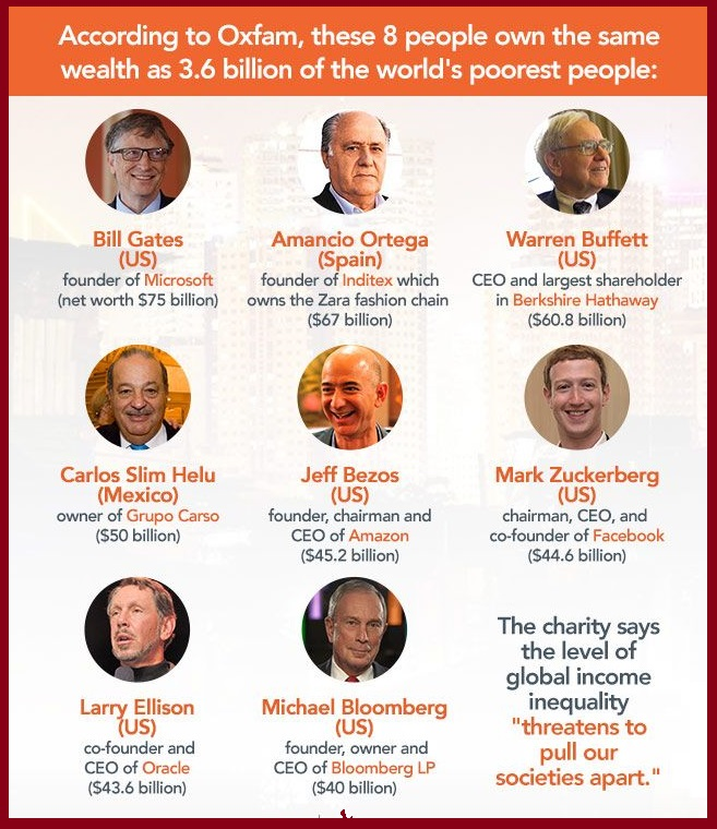 Number of people holding half of world's wealth