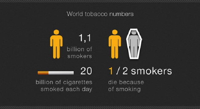 World tobacco numbers