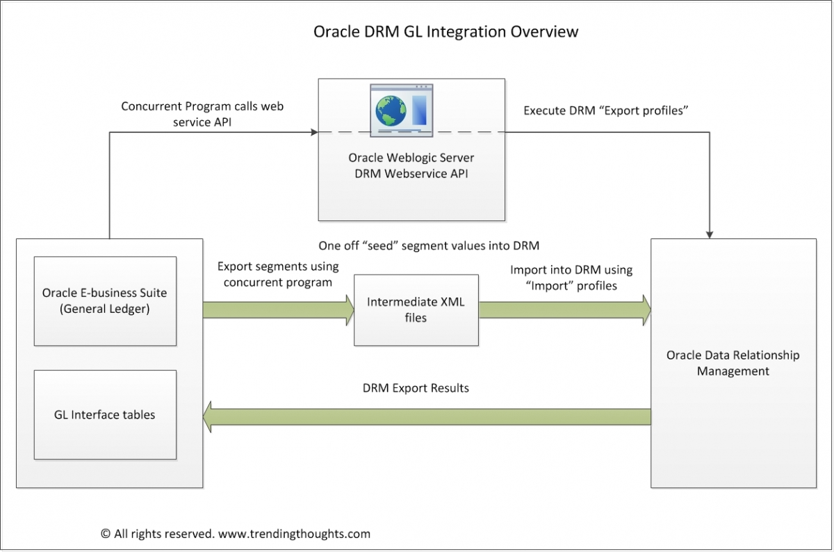 Oracle General Ledger Integration with Hyperion Data