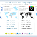 Social Media Sites By Language Infographic
