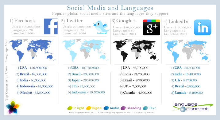 Infographic - Social Media Sites By Language