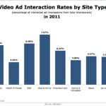 2011 Video Ad Interaction Rates, By Site Type [CHART]