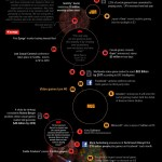Social & Casual Games In 2012 [INFOGRAPHIC]