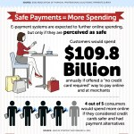 eMoney [INFOGRAPHIC]