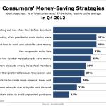 Consumer Money-Saving Strategies, Q4 2012 [CHART]