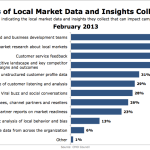 Types Of Local Market Data Collected By Marketers, February 2013 [CHART]
