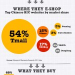 Chinese eCommerce [INFOGRAPHIC]