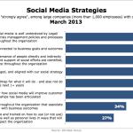 Social Media Strategies, March 2013 [CHART]