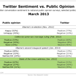 Twitter Sentiment vs Public Opinion, March 2013 [TABLE]